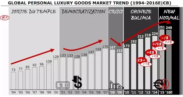 过去 20 年全球个人奢侈品市场经历的 4 个阶段 回顾过去百年,奢侈品行业其实花了很久才完成地理和阶级上的扩张。1893 年,Georges Vuitton 第一次把平顶行李箱从欧洲带到芝加哥世博会,成功进入美国市场。到上世纪 60 年代,因石油富裕起来的中东富翁们成了这些昂贵配饰的最大消费群体。70 年代接棒的是 GDP 总量居世界第三的日本。而现在,中国消费者成了各个品牌争抢的对象。 阶级扩张则可能是从上世纪 20 年代香奈儿发明 No.