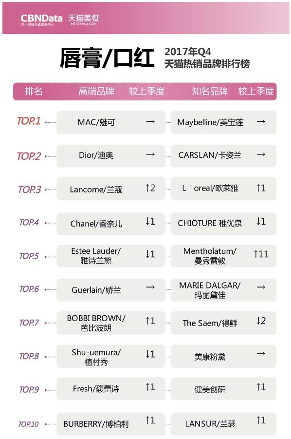 天猫美妆排行_销售占比进2020天猫美妆榜前五!局部护理或成为风口